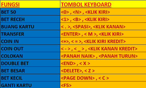 Shortcut Keyboard 88 tangkas